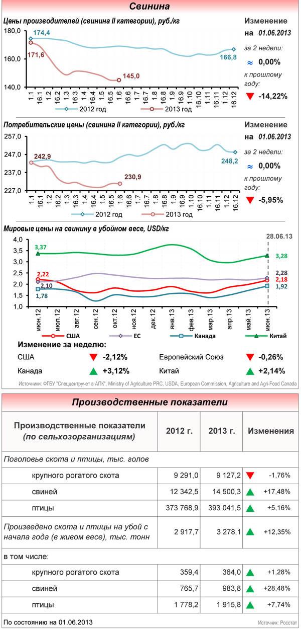 Цены производителей и потребительские на свинину 2 категории по состоянию на 1 июня 2013 года, мировые цены на свинину в убойном весе. Производственные показатели по сельскохозяйственным организациям.