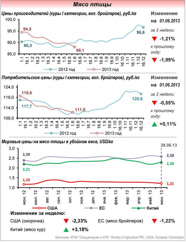 Мировые цены на мясо птицы в убойном весе