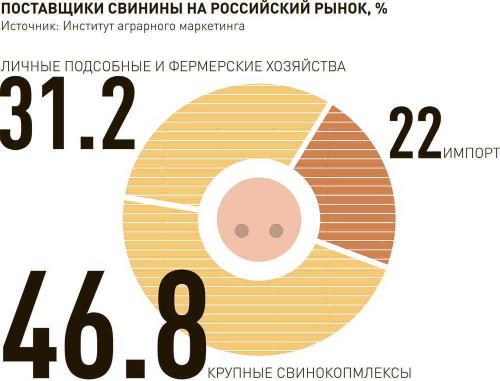 Поставщики свинины на российский