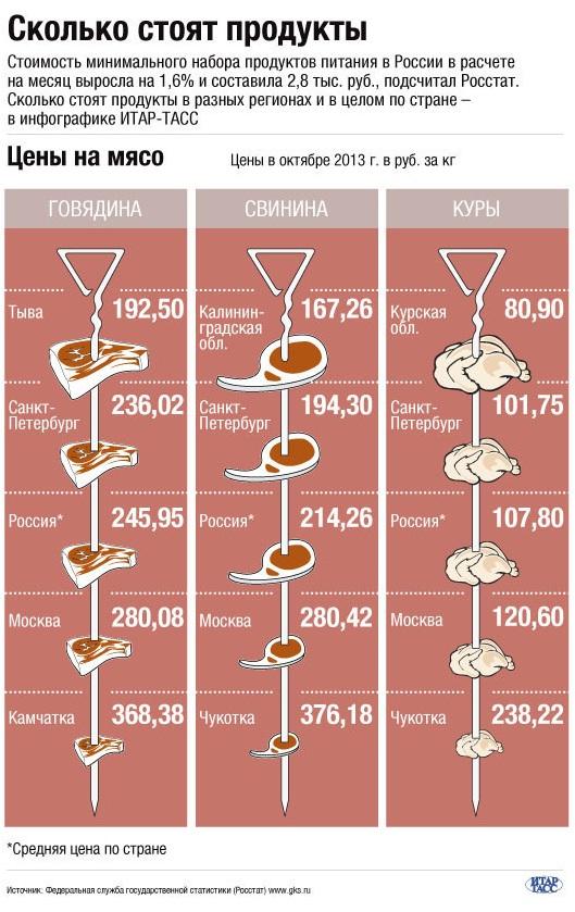 Диаграммы, иллюстрирующие цены на мясо в разных регионах России и в целом по стране